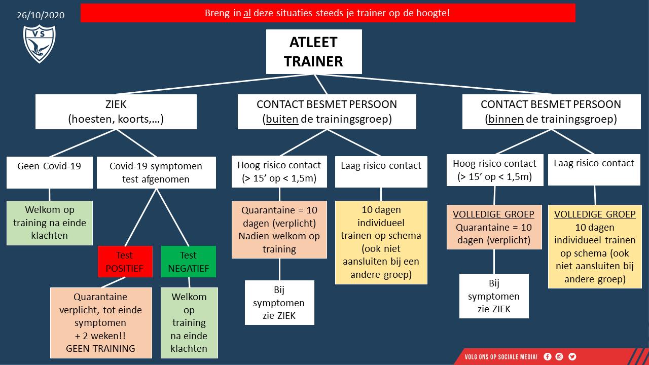Atleten en trainers